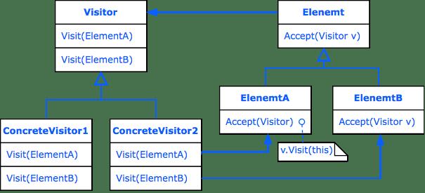 Design Pattern Visitor