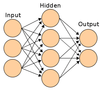 A neural network illustration from [Wikipedia.](https://en.wikipedia.org/wiki/Artificial_neural_network)