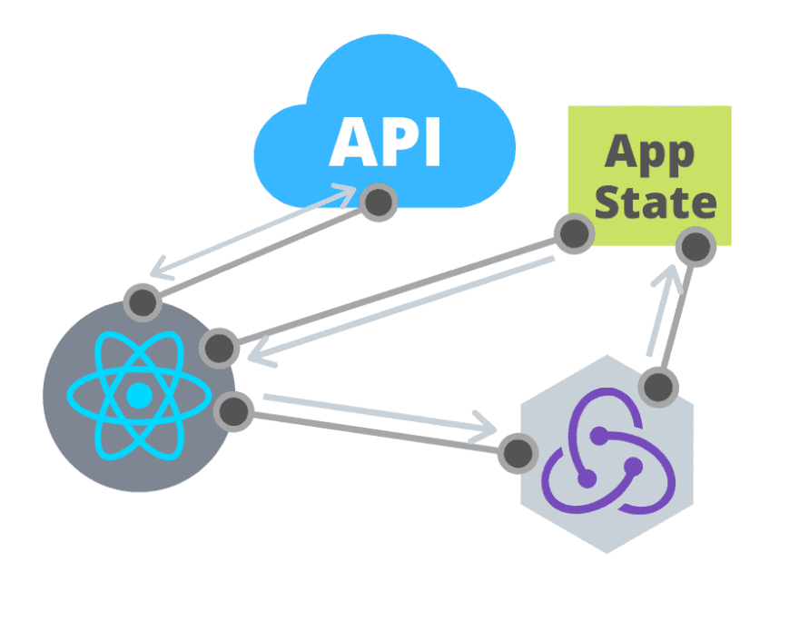 A diagram showing how a component, an API and app state interact showing connecting lines between each part