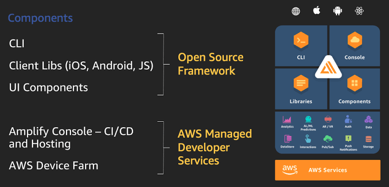 AWS Amplify has multiple integrations with AWS services
