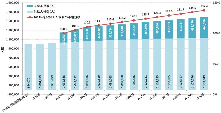 Japan software developer deficit