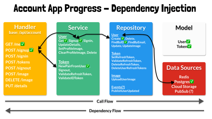 Dependency Injection for Signup