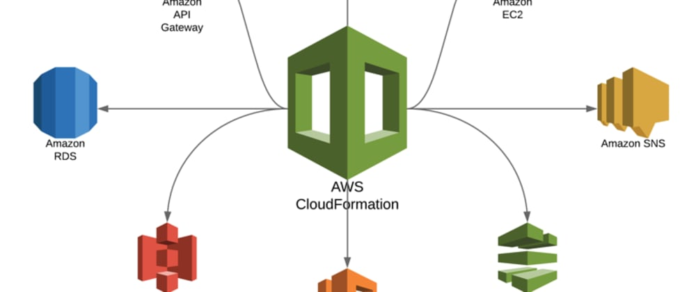 Cover image for Introduction to AWS Cloudformation