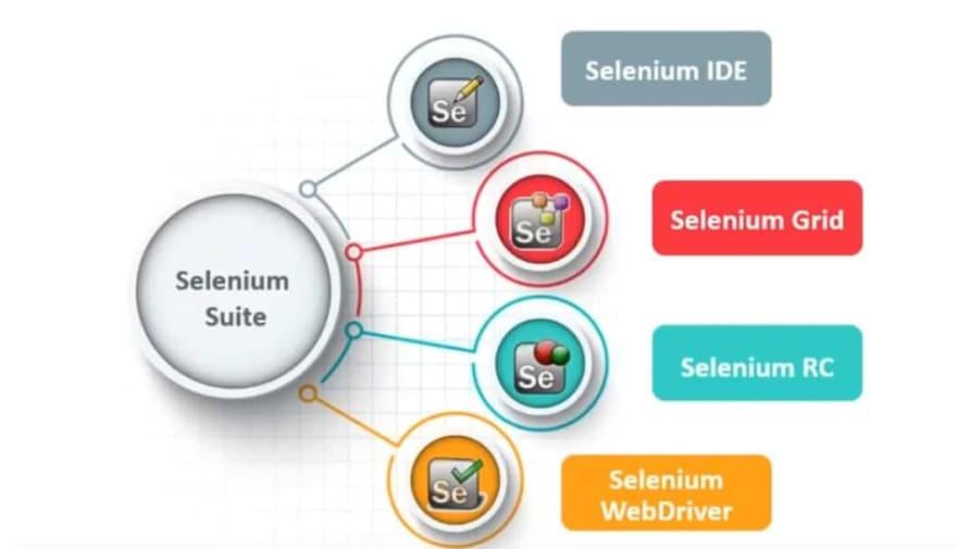 Basic Introduction to Using Selenium