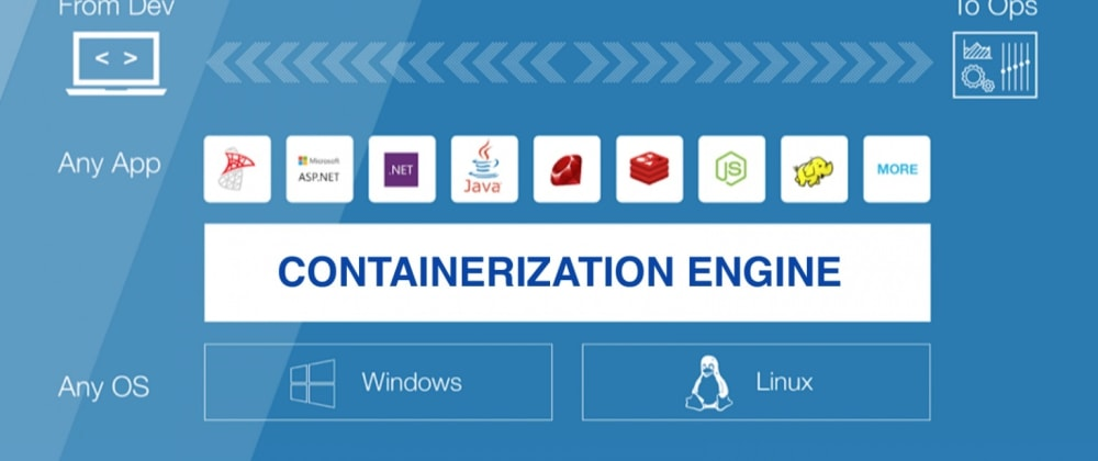 Cover image for Using Containers and Google cloud in Automation Testing