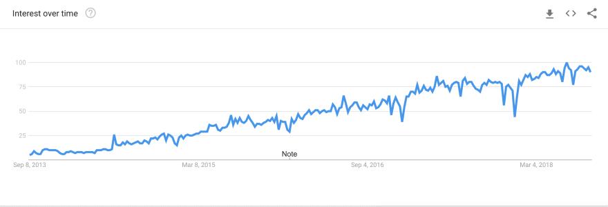 Google Trend Docker