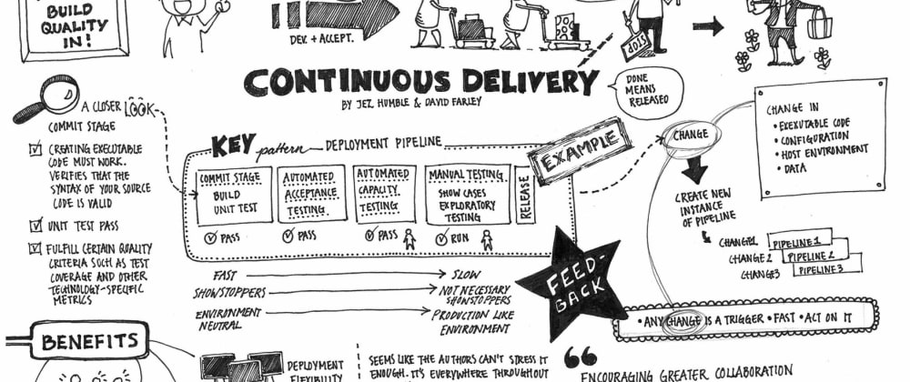Cover image for The (Im)Practical Continuous Delivery