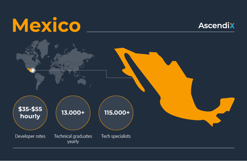 Software development outsourcing to Mexico