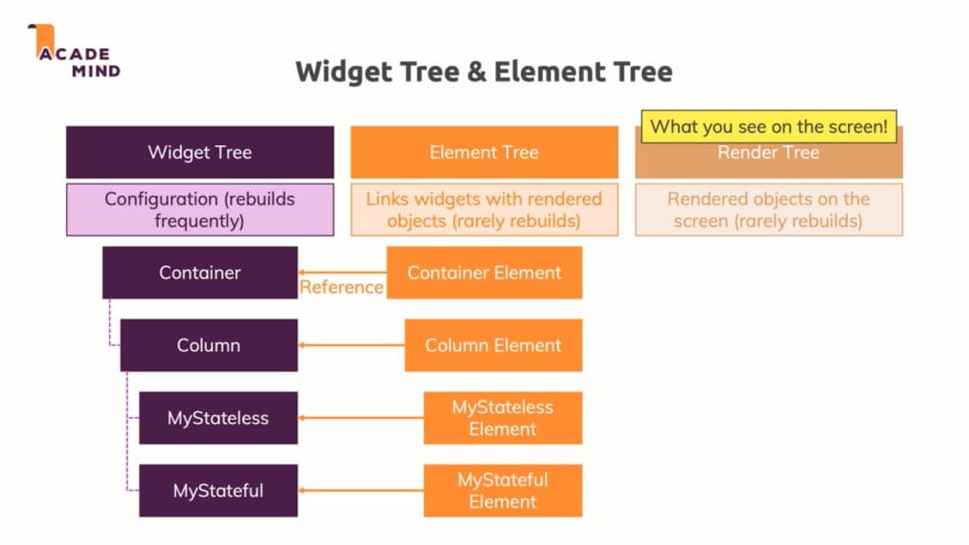 widget tree & element tree