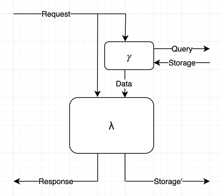 Diagram of a Server: input Request goes to the main process and a side process; the side process queries storage and passes data into the main process; the main process outputs a Response and updated Storage