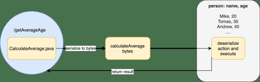 Figure 2. Move computation to data.