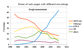 Shows the usage of the main encodings on the web from 2001 to 2012 as recorded by Google.