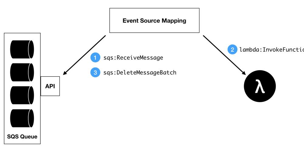 Understanding the AWS Lambda SQS Integration - DEV Community