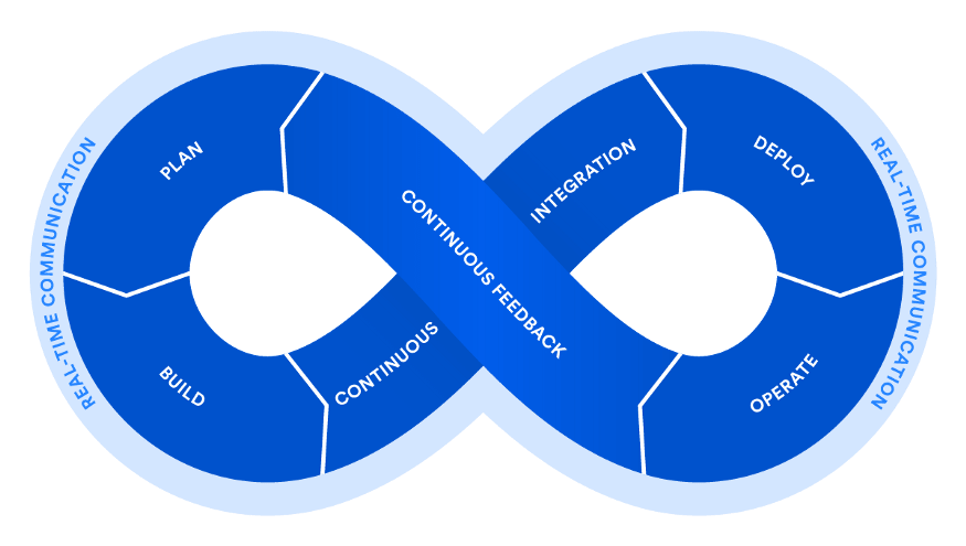 The principles of DevOps voiced by Atlassian.