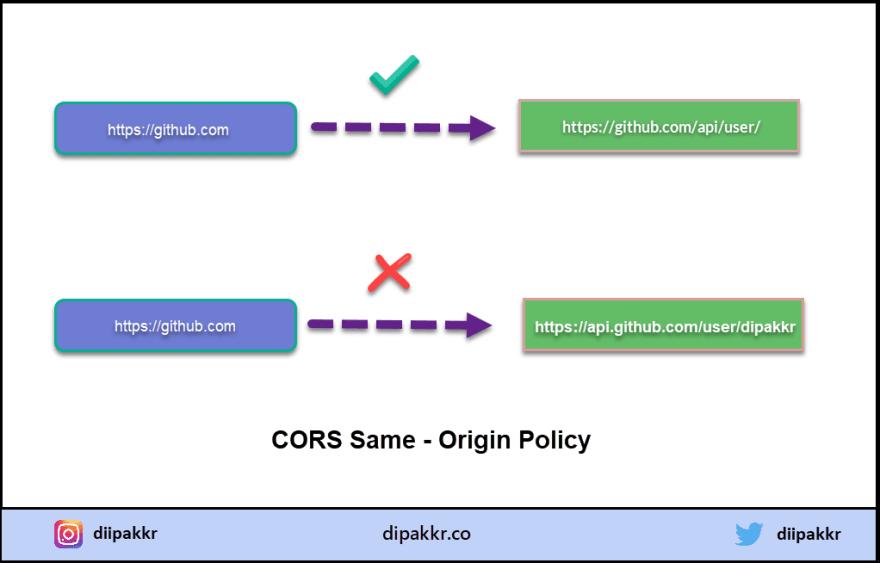 CORS Same Origin