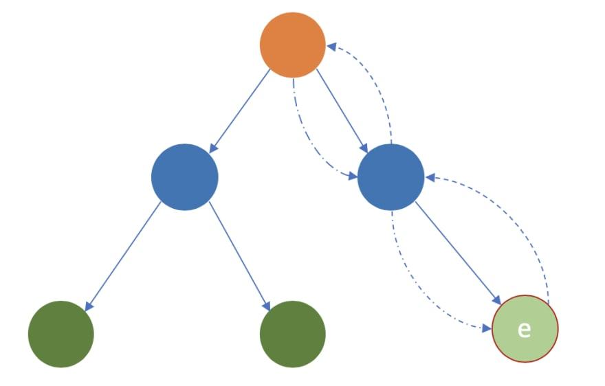 react state circle flow