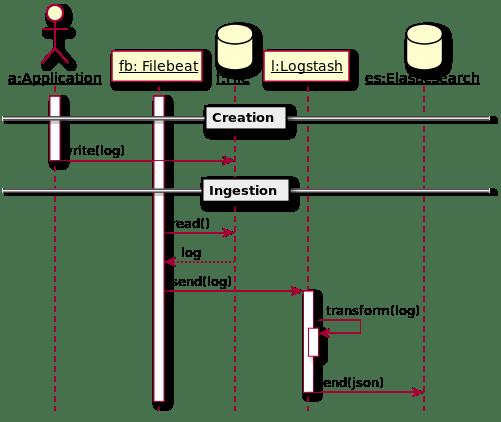 Naive sample architecture