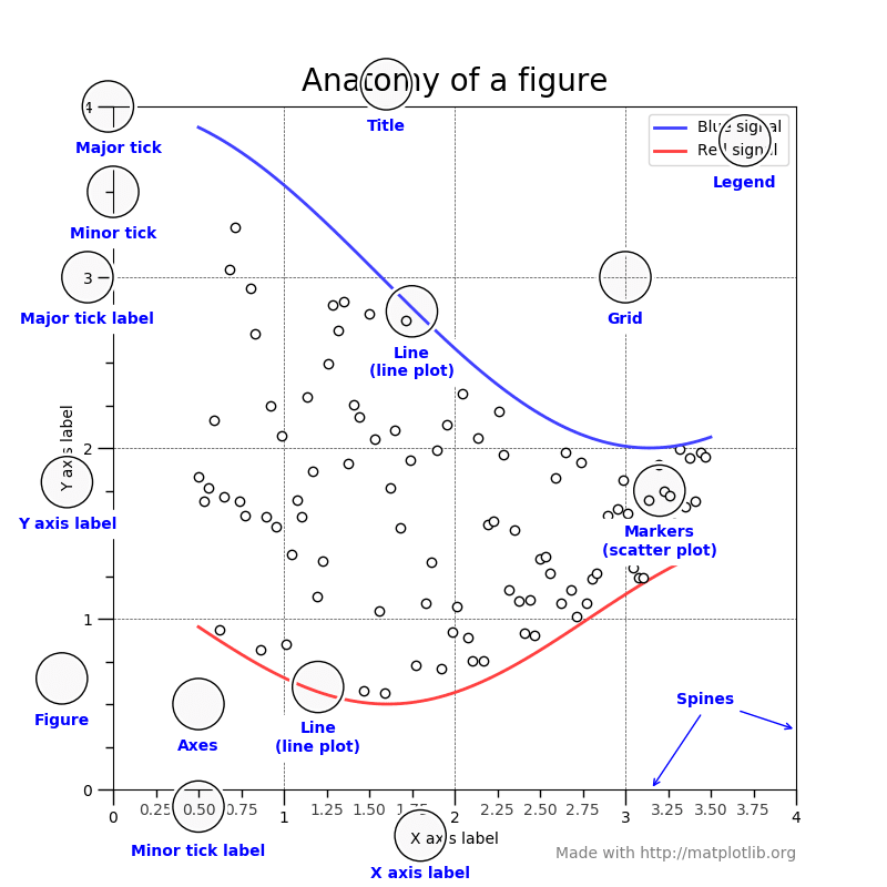Anatomy of a figure in matplotlib