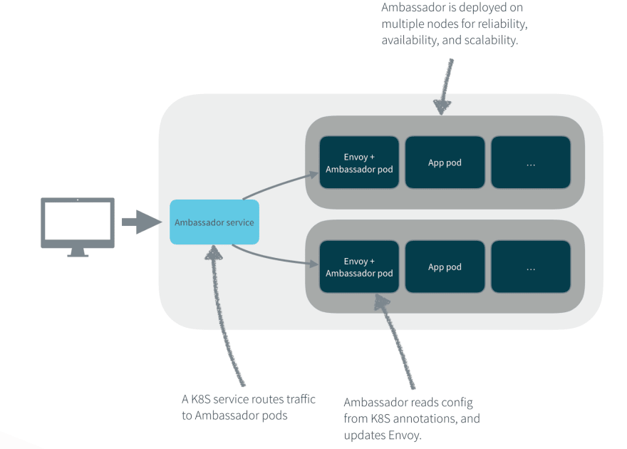 local diagram amb on kube
