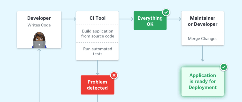 Cover image for Continuous Integration Explained