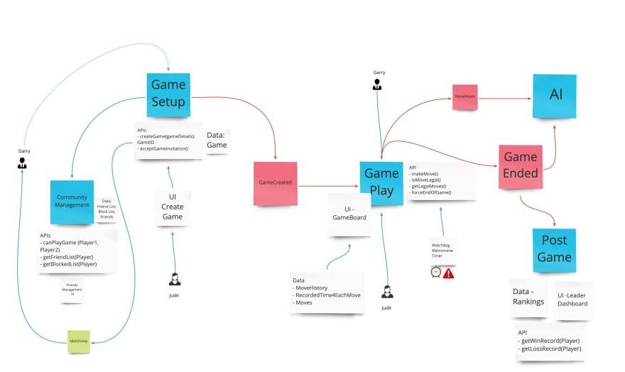 Boris Diagram Online Chess