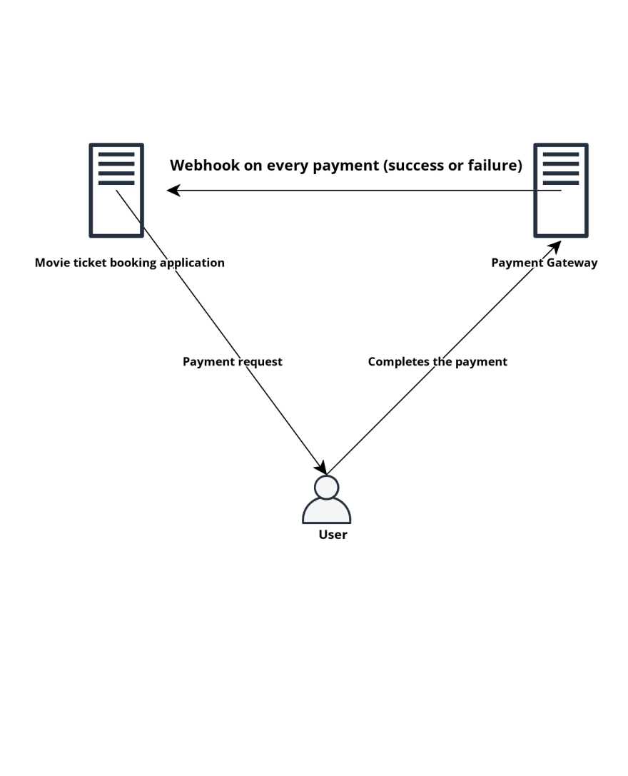 Mock architecture of a EDA based ticket booking application