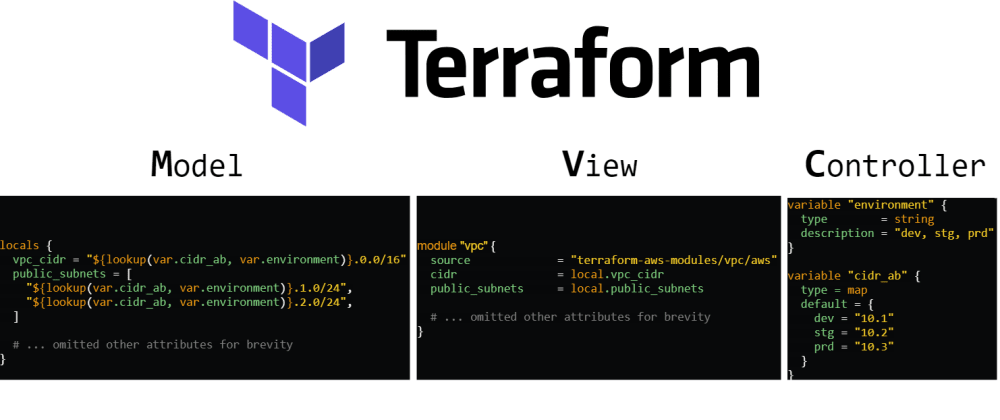 Cover image for MVC design pattern in Terraform