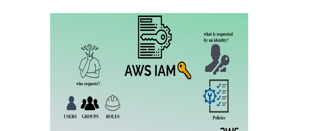Cover image for IAM Identities: Users, User Groups and IAM Roles