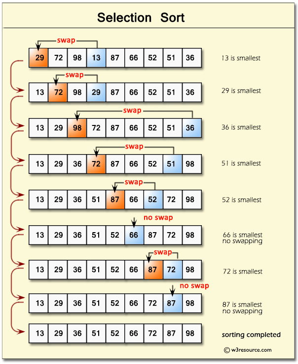 An illustration to understand how selection sort works.