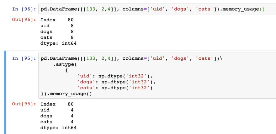 Become a Pro at Pandas, Python's data manipulation Library