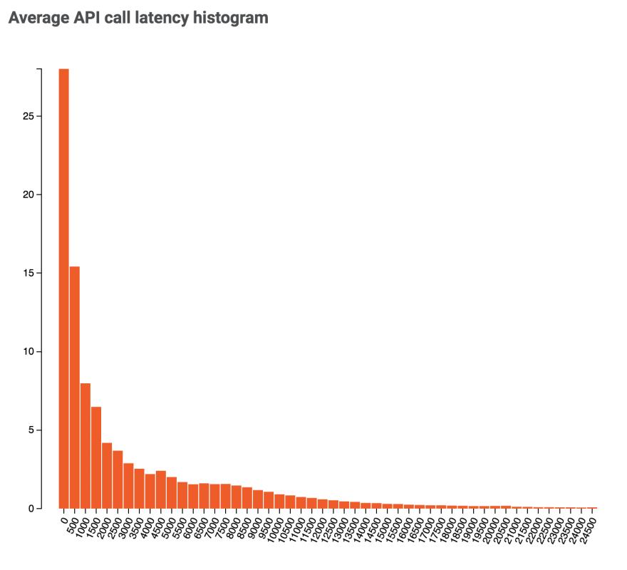 a histogram of average API call latency