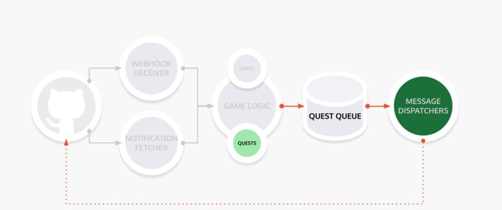 Cover image for LGTM Devlog 24: Sprint 3 plans