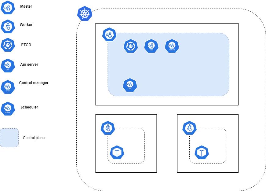 Kubernetes cluster with 1 master node