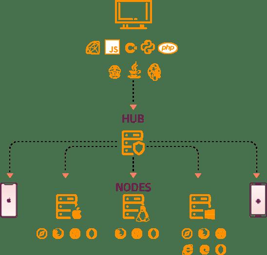 Architecture of Selenium Grid 3
