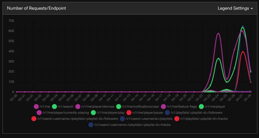 Spotify Web Api Graph