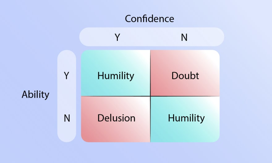 The confidence:ability mismatch results in delusion and doubt.