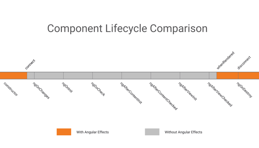 Component Lifecycle Comparison