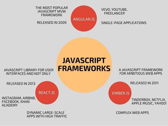 Comparison of Javascript Frameworks