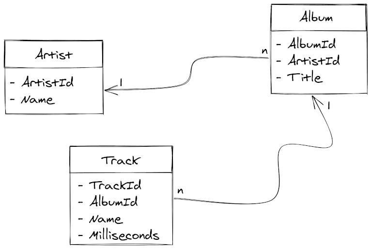 Chinook database