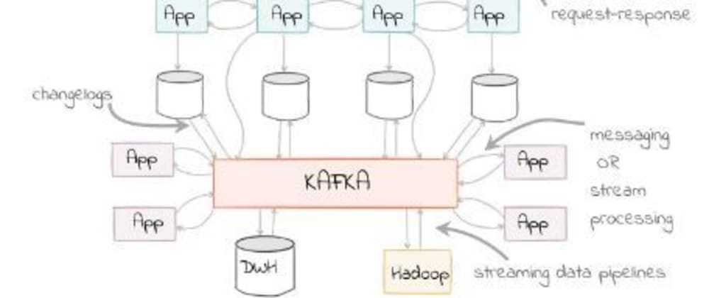 Cover image for Apache Kafka - Fundamentals, Use cases and Trade-Offs
