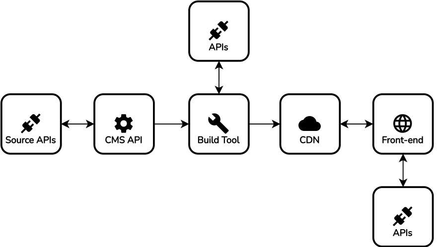 API-first CMS architecture