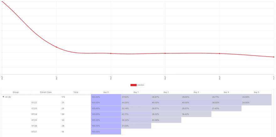 Good API Retention Chart