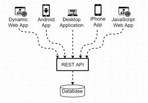 REST API Database Communication
