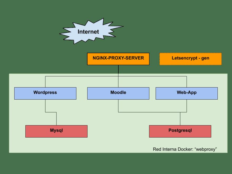 esquema de un webproxy y varias aplicaciones en docker