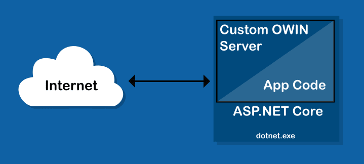 Demystifying the ASP.NET Core Request Pipeline: Part 1 - Receiving Requests