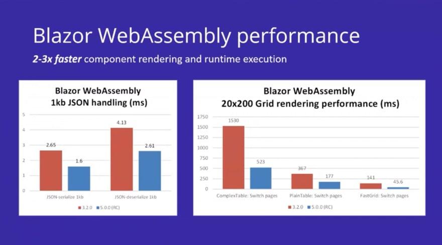 .net5-blazor-webassembly-performance