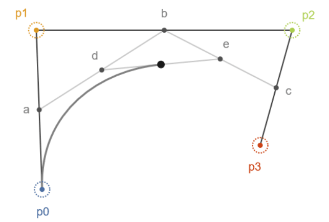 Bézier visualisation using De Casteljau's algorithm