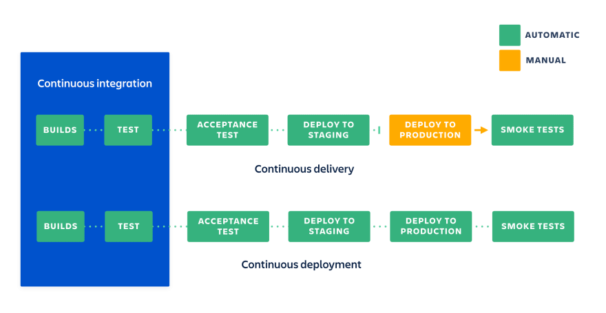 Continuous delivery vs deployment graph