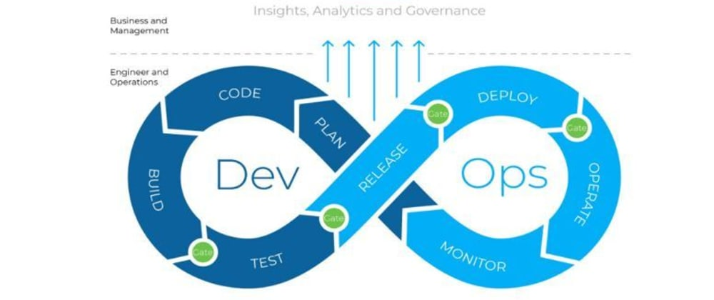 Cover image for DevOps and CI/ CD - Faster time to market