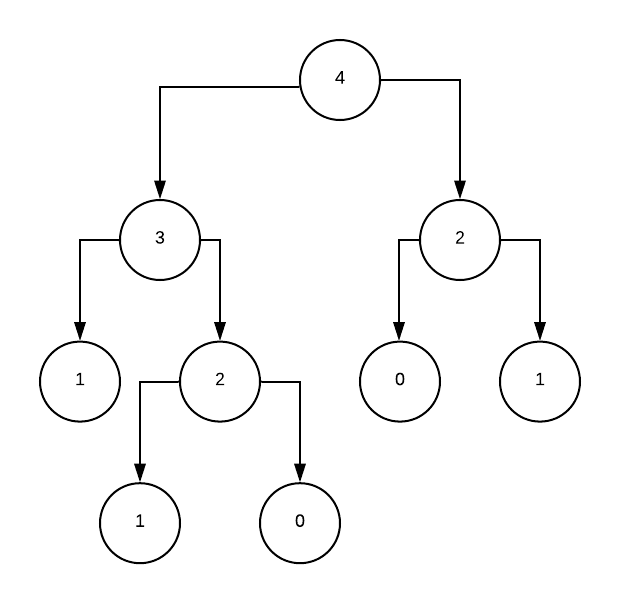 A Gentle Introduction to Divide and Conquer Algorithms